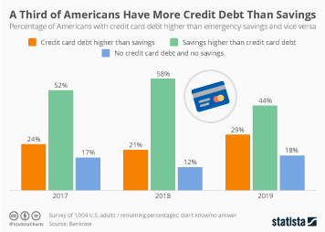 One Third of Americans Have More Credit Debt Than Savings