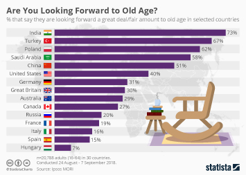 Infographic: Are You Looking Forward to Old Age? | Statista