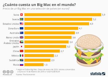 Infografía - Precio de una hamburguesa Big Mac en países del mundo