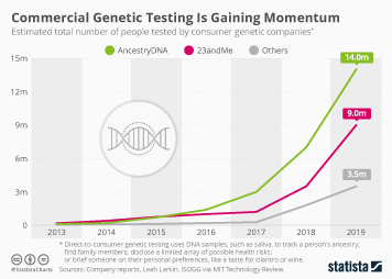 Infographic - commercial genetic testing