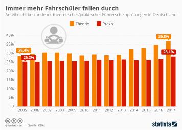 Link zu Immer mehr Fahrschüler fallen durch Infografik