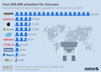 Infografik - Weltweite Anzahl der Beschäftigten ausgewählter Tech-Unternehmen