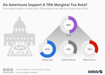 Infographic - share who support introducing a marginal tax rate