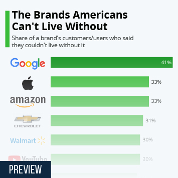 Infographic - brands Americans can't live without