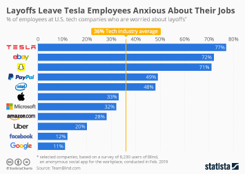 Infographic: Layoffs Leave Tesla Employees Anxious About Their Jobs | Statista