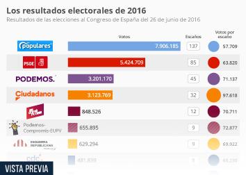 Infografía - resultados a las elecciones al Congreso de los Diputados