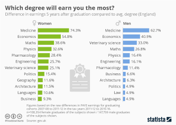 Infographic: Which degree will earn you the most? | Statista