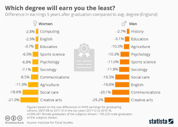 Infographic - Which degree will earn you the least