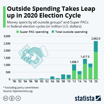 Infographic - outside spending Super PAC spending in U.S. elections
