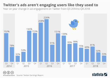 Infographic - twitter advertising engagement