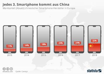 Infografik - Marktanteil chinesischer Smartphone-Hersteller in Europa