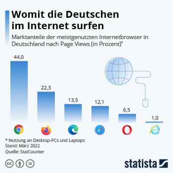 Infografik - Marktanteile von Internetbrowsern in Deutschland