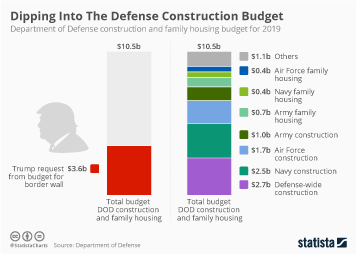 Infographic - money taken out of defense construction budget for border wall