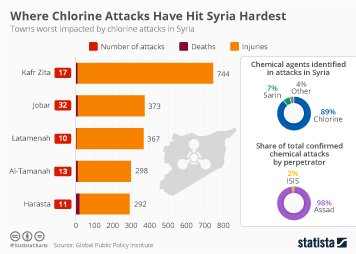 Infographic - towns worst impacted by chlorine attacks in Syria
