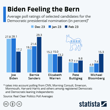 Infographic - support for Democratic presidential candidates for 2020