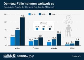 Infografik - Geschätzte Fälle von Demenz weltweit