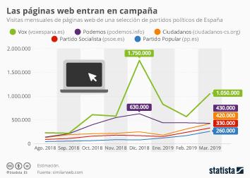 Infografía - visitas mensuales de páginas web de partidos políticos en España