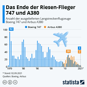 Infografik - Ausgelieferte Flugzeuge des Typs Boeing 747 und Airbus A380