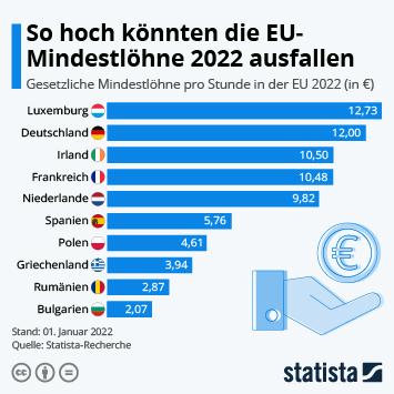 Infografik - Kaufkraftbereinigter Mindestlohn in ausgewählten EU-Ländern