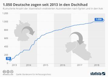 Infografik: 1.050 Deutsche zogen seit 2013 in den Dschihad | Statista