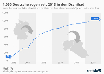 1.050 Deutsche zogen seit 2013 in den Dschihad