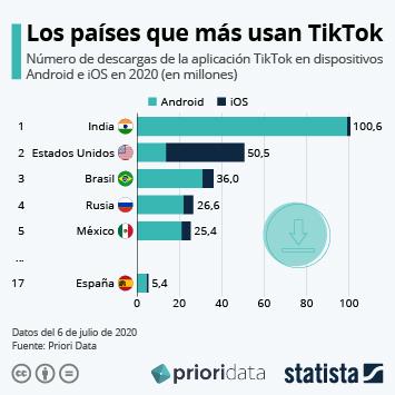 Infografía - descargas de la aplicación TikTok