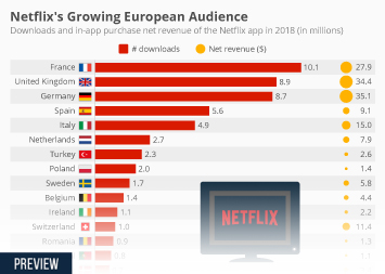 Infographic - Netflix app performance in Europe