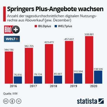 Infografik - entwicklung der Nutzung von bildplus und weltplus