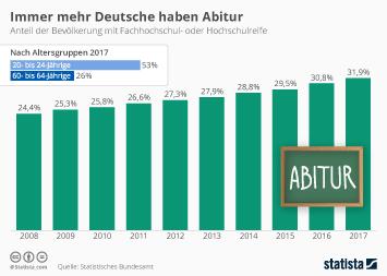 Immer mehr Deutsche haben Abitur