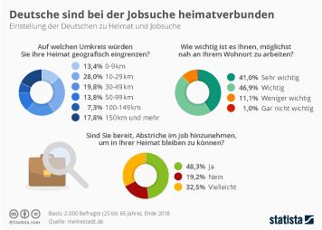 Infografik: Deutsche sind bei der Jobsuche heimatverbunden | Statista