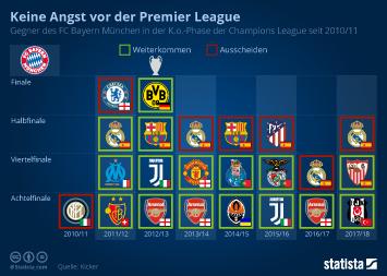 Infografik - FC Bayern in der KO-Phase der Champions League