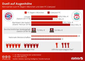 Infografik - Vergleich Bayern Muenchen FC Liverpool