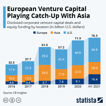 Infographic - share of corporate venture capital deals by continent