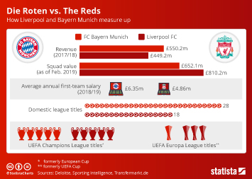 Infographic - Key facts on Liverpool FC and Bayern Munich