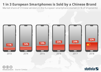 Infographic - market share of Chinese smartphone makers in Europe