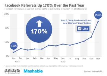 Infographic: Facebook Referrals Up 170% Over the Past Year | Statista