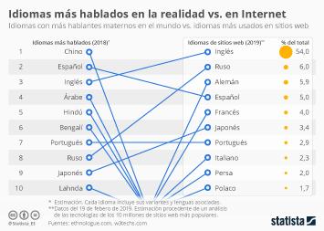 Infografía - idiomas con más hablantes en el mundo e idioma más usados en Internet