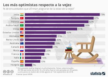 Infografía - Personas que afirman alegrarse de la edad de la vejez