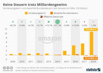 Infografik - Vorsteuergewinn und bezahlte Bundessteuern von Amazon