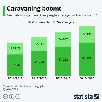 Infografik - Anzahl der Neuzulassungen von Wohnmobilen und Wohnwagen