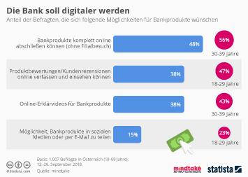 Infografik - Umfrage unter Bankkunden zu ihren Wünschen