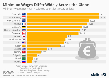 Infographic - minimum wages around the world