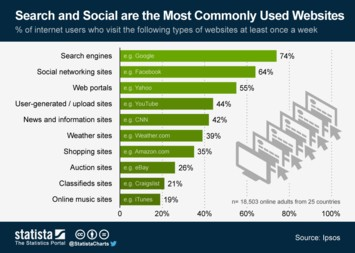Infographic: Search and Social are the Most Commonly Used Websites | Statista