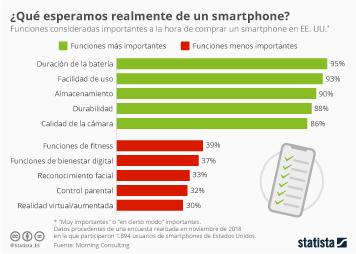 Infografía - Funciones consideradas más importantes a la hora de comprar un smartphone en EE.UU.