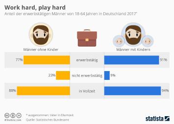 Infografik - Anteil der erwerbstätigen Väter in Deutschland