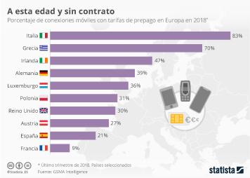 Infografía - Conexiones móviles de prepago en Europa