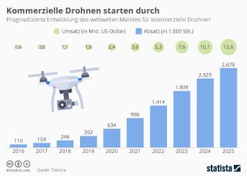 Infografik - Entwicklung des weltweiten Marktes für kommerzielle Drohnen
