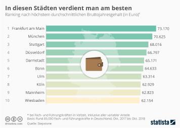 Infografik: In diesen Städten verdient man am besten | Statista