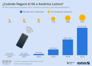 Infografía - 5G en América Latina, ¿cuánto tiempo tenemos que esperar?