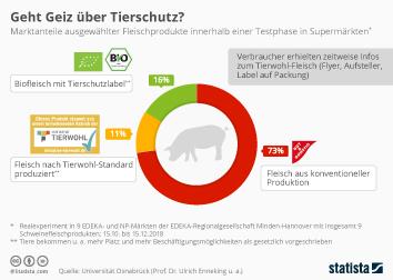 Infografik - Marktanteile ausgewählter Fleischprodukte